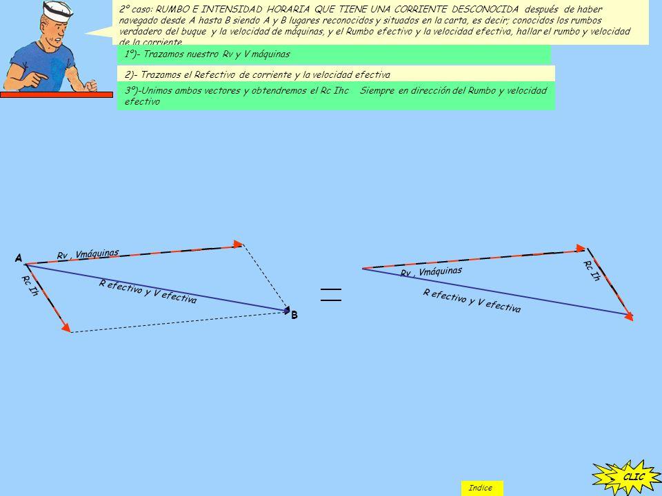 Ya hemos visto que para hacer este dibujo hay que trazar el Rc (Rumbo de corriente) y laIhc (Intensidad horaria de la corriente); el Rv (Rumbo verdadero del barco) y la Vm (velocidad de máquinas); después hay que trazar las paralelas a Rc Ihc y Rv Vm y, por último, hay que trazar una recta desde el origen del paralelogramo creado hasta la intersección de las dos paralelas que hemos trazado anteriormente.