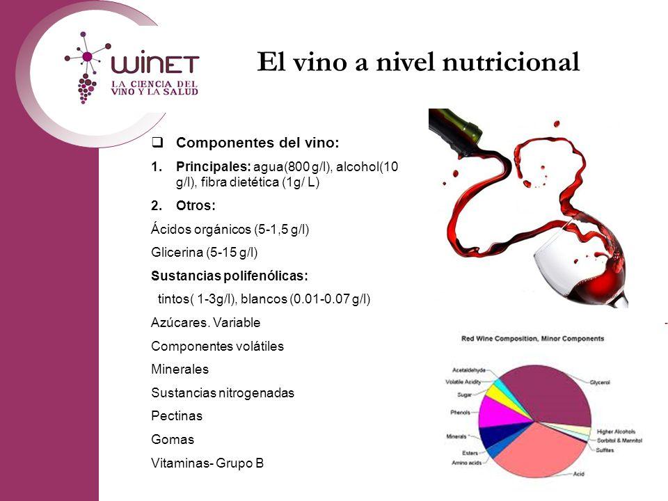 El vino a nivel nutricional Componentes del vino: 1.Principales: agua(800 g/l), alcohol(10 g/l), fibra dietética (1g/ L) 2.Otros: Ácidos orgánicos (5-