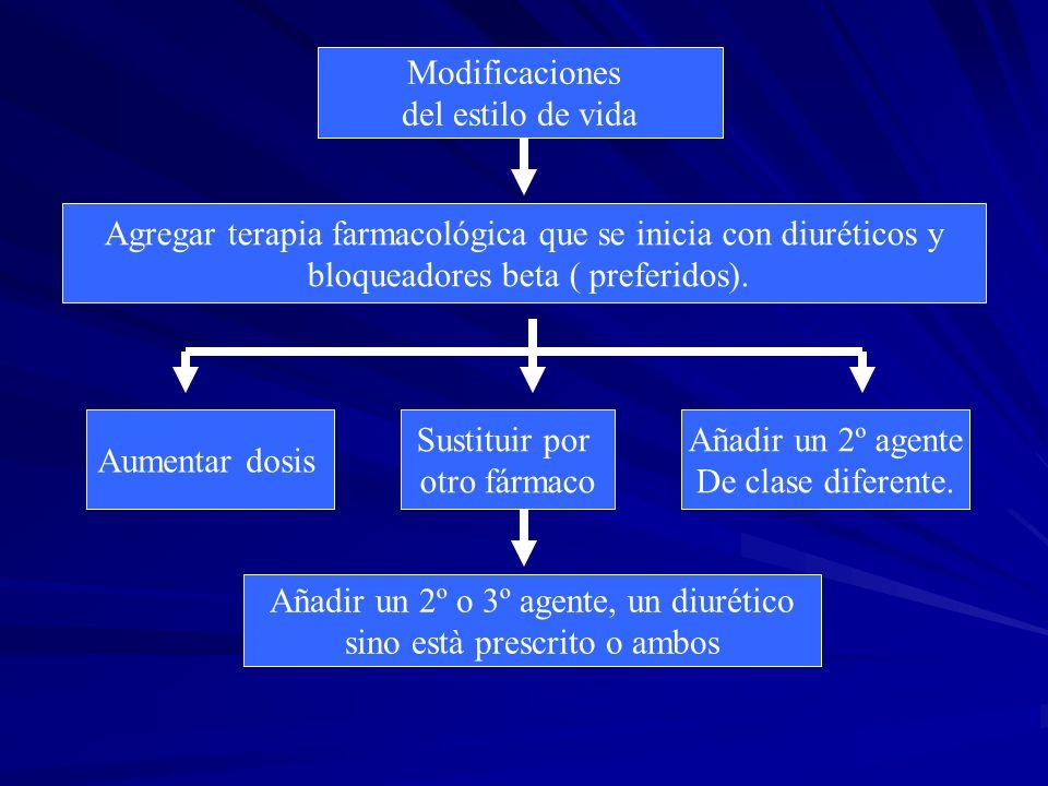 Modificaciones del estilo de vida Agregar terapia farmacológica que se inicia con diuréticos y bloqueadores beta ( preferidos).