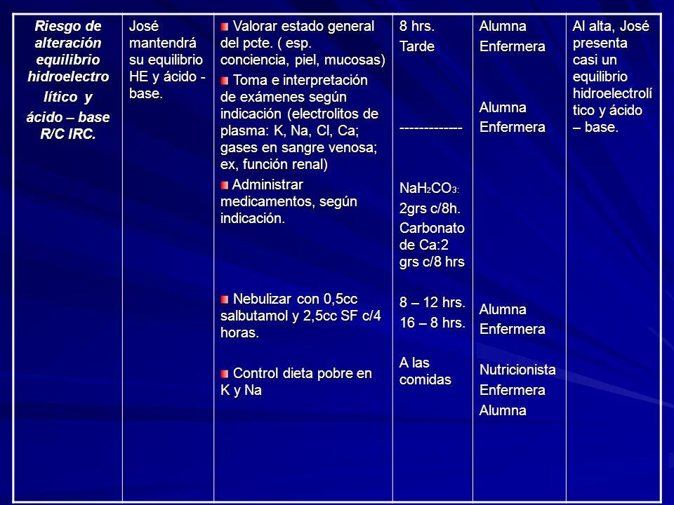 Riesgo de alteración equilibrio hidroelectro lítico y ácido – base R/C IRC.