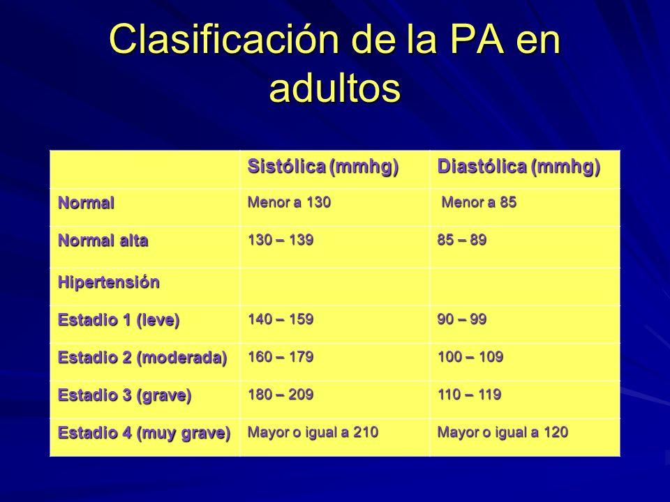 Emergencia Hipertensiva Cuadro de HTA severa.Afecta al organismo.