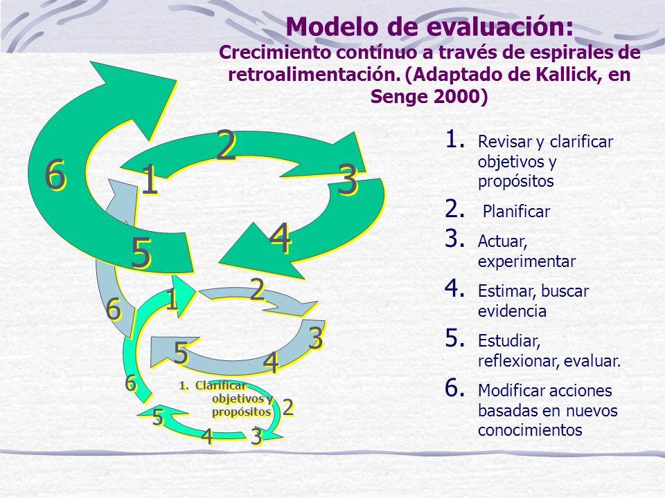 Aprendizajes previos Significados-negociaciones Interpretaciones personales Libertad Autocontrol Responsabilidad Ritmo propio de aprendizaje Retroalim