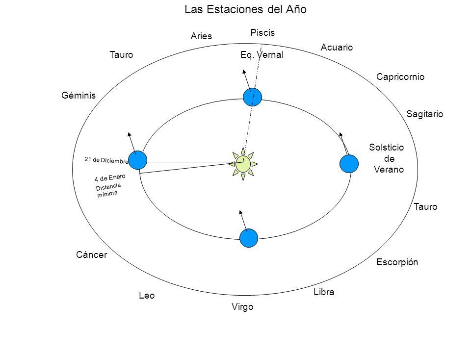 Eclíptica: trayectoria aparente del sol en su paso anual por las constelaciones. Este plano existe, debido a que la Tierra se mueve en un plano alrede