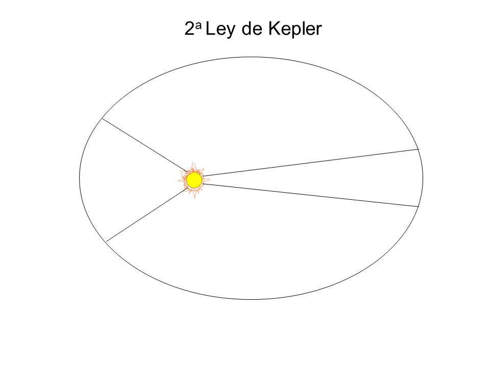 2a 2b ae F´ F Propiedades de la Elípse