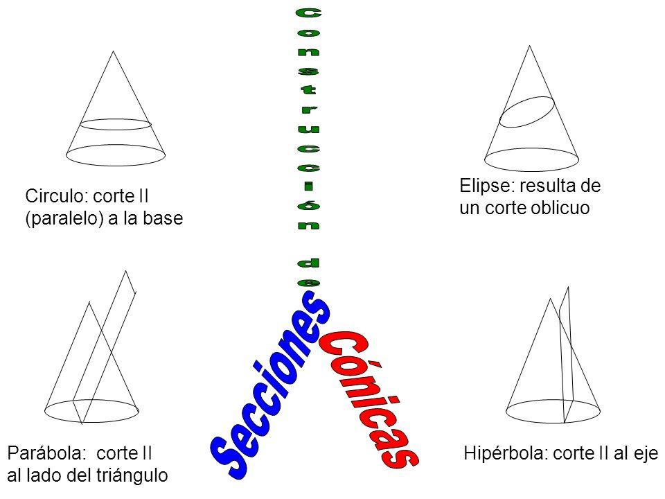 2 a Ley de Kepler