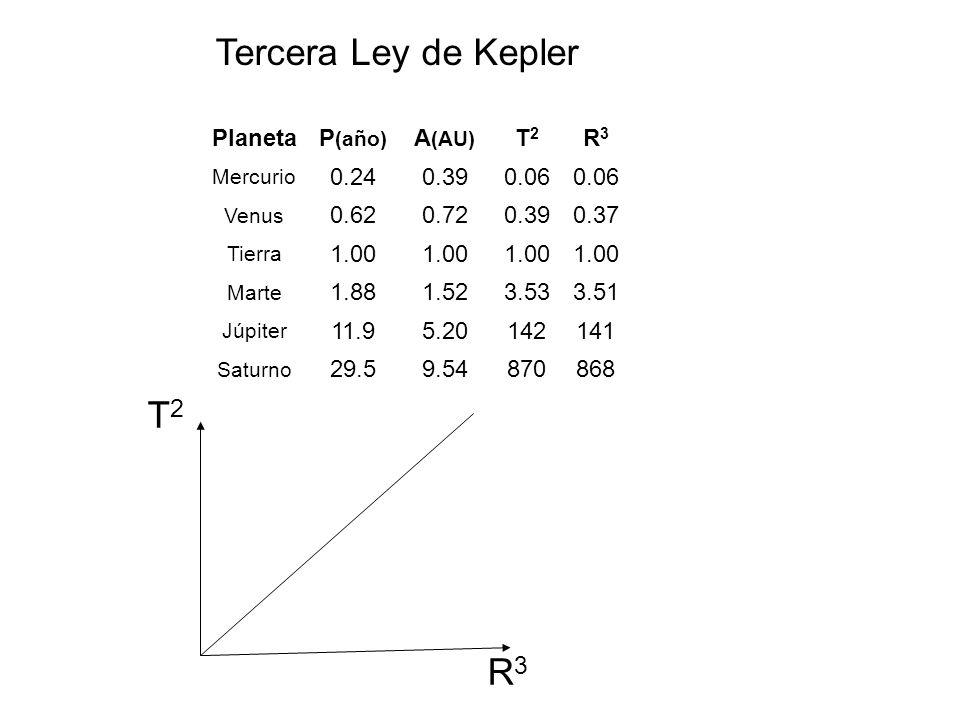 Circulo: corte II (paralelo) a la base Elipse: resulta de un corte oblicuo Hipérbola: corte II al ejeParábola: corte II al lado del triángulo
