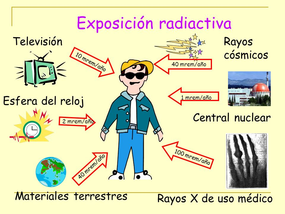 Exposición radiactiva Rayos cósmicos 40 mrem/año Central nuclear 1 mrem/año Rayos X de uso médico 100 mrem/año Televisión 10 mrem/año Esfera del reloj