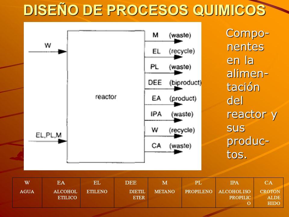 DISEÑO DE PROCESOS QUIMICOS Datos de propiedades físicas Datos de propiedades físicas WEAELDEEMPLIPACA ESPECIEAGUA ALCOHOL ETI- LICO ETILE- NO DIETIL E- TE R METANO PROPILE- NO ALCOHOL ISO PROPI- LICO CROTON ALDE- HIDO FORMULA H2OH2OCH 3 CH 2 OHCH 2 =CH 2 (C 2 H 5 ) 2 OCH 4 CH 3 CH=CH 2 CH 3 CHOHCH 3 CH 3 CH=CHCH= O PESO MOLAR 18.0246.0728.0574.1216.0442.0860.1070.09 GR.