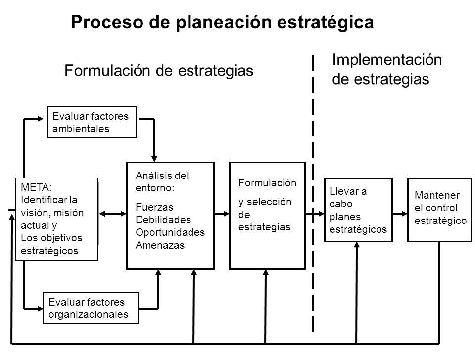 Proceso de planeación estratégica Evaluar factores ambientales META: Identificar la visión, misión actual y Los objetivos estratégicos Evaluar factores organizacionales Análisis del entorno: Fuerzas Debilidades Oportunidades Amenazas Formulación y selección de estrategias Llevar a cabo planes estratégicos Mantener el control estratégico Implementación de estrategias Formulación de estrategias