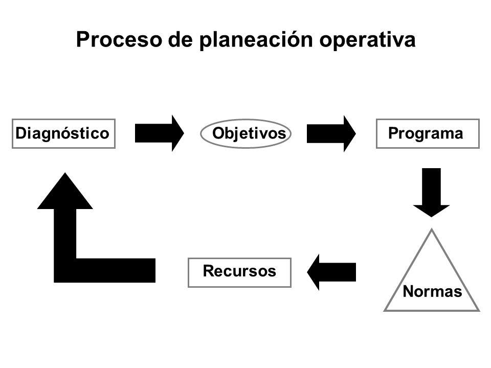 DiagnósticoObjetivosPrograma Recursos Normas Proceso de planeación operativa