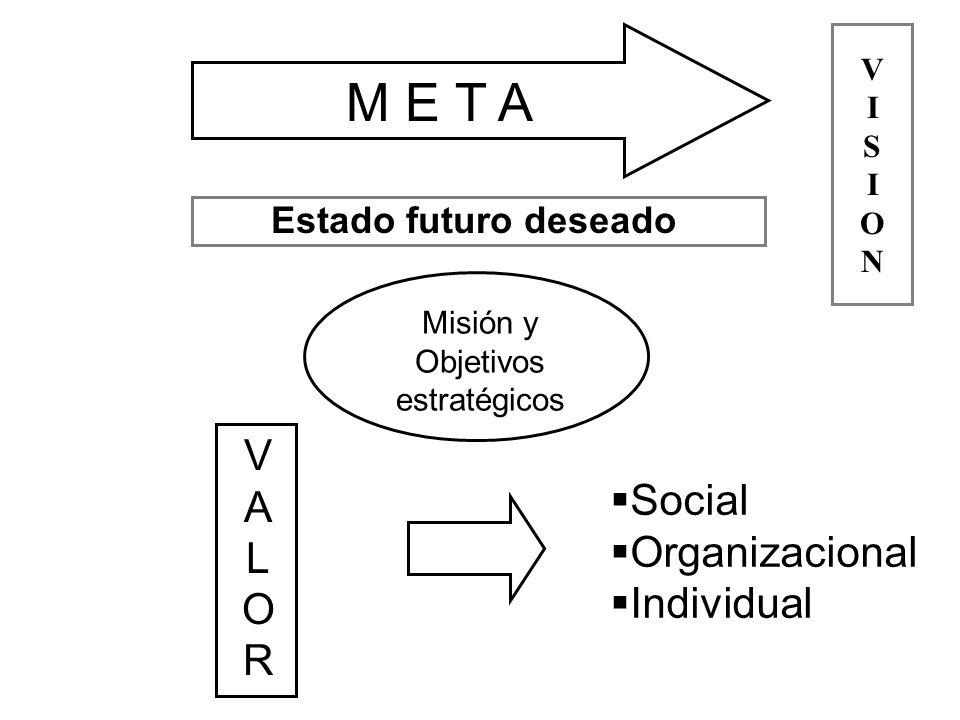VALORVALOR Social Organizacional Individual M E T A Estado futuro deseado Misión y Objetivos estratégicos VISIONVISION