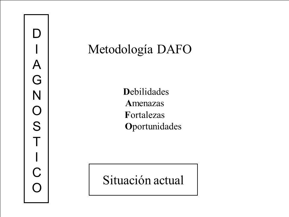 Debilidades Amenazas Fortalezas Oportunidades DIAGNOSTICODIAGNOSTICO Metodología DAFO Situación actual