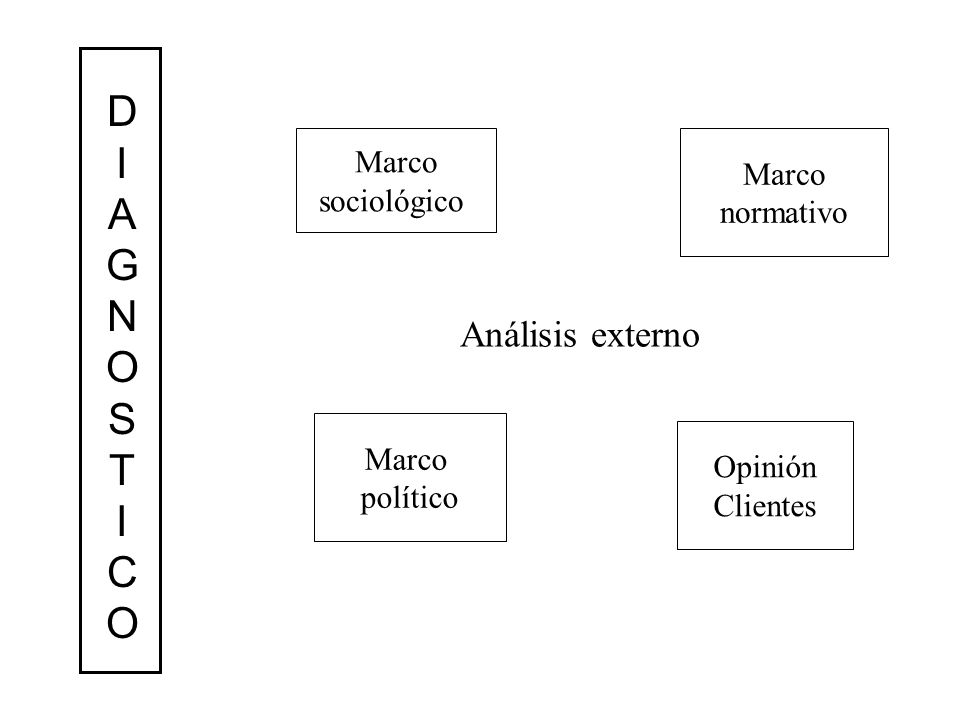 Análisis externo Marco sociológico Marco político Marco normativo Opinión Clientes DIAGNOSTICODIAGNOSTICO