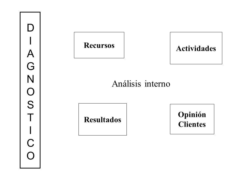 Análisis interno Recursos Resultados Actividades Opinión Clientes DIAGNOSTICODIAGNOSTICO