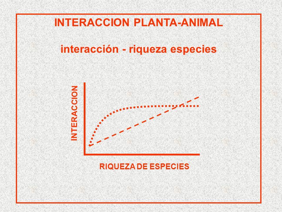 INTERACCION PLANTA-ANIMAL TROPICOS >> TEMPLADOS RIQUEZA DE ESPECIES INTERACCION TROPICO TEMPLADO