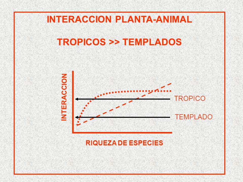 INTERACCION PLANTA-ANIMAL TROPICOS >> TEMPLADOS RIQUEZA DE ESPECIES INTERACCION TROPICO TEMPLADO