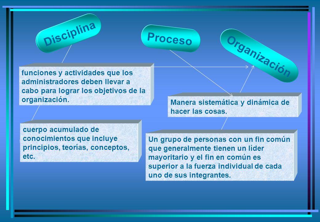 Disciplina Proceso Organización cuerpo acumulado de conocimientos que incluye principios, teorías, conceptos, etc.