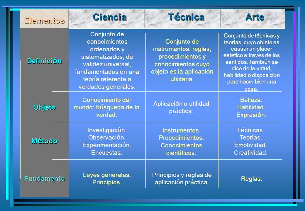 Ciencia Elementos Definici ó n Objeto M é todo Fundamento Ciencia T é cnica Arte Ciencia Arte Conjunto de t é cnicas y teor í as, cuyo objeto es causa