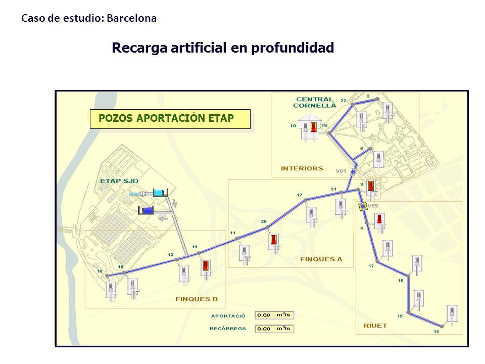 POZOS APORTACIÓN ETAP Recarga artificial en profundidad Caso de estudio: Barcelona