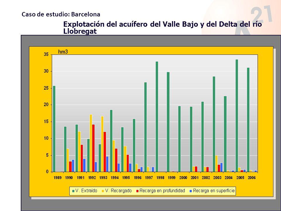 Explotación del acuífero del Valle Bajo y del Delta del río Llobregat Caso de estudio: Barcelona