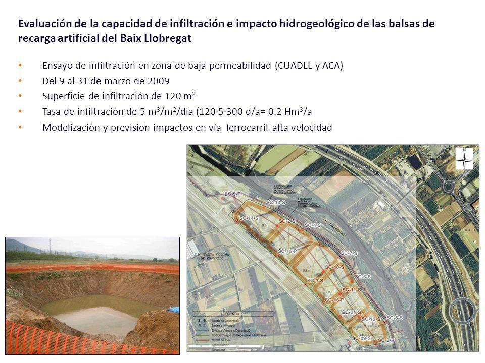 Ensayo de infiltración en zona de baja permeabilidad (CUADLL y ACA) Del 9 al 31 de marzo de 2009 Superficie de infiltración de 120 m 2 Tasa de infiltr