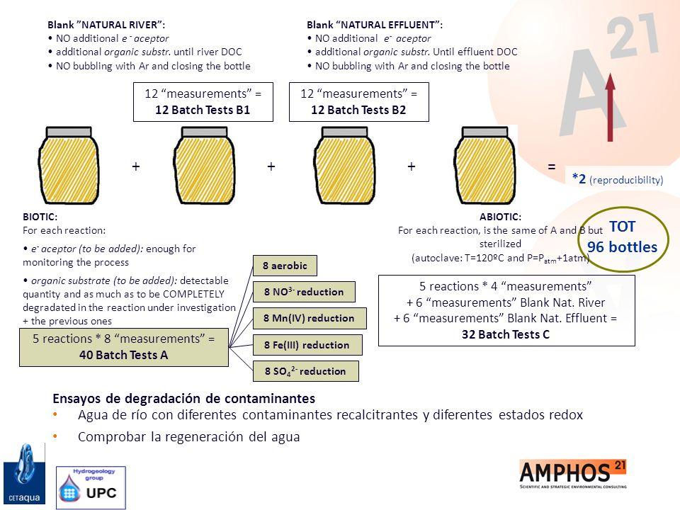 Ensayos de degradación de contaminantes Agua de río con diferentes contaminantes recalcitrantes y diferentes estados redox Comprobar la regeneración d