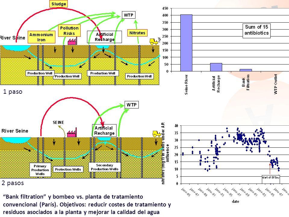 Bank filtration y bombeo vs. planta de tratamiento convencional (París). Objetivos: reducir costes de tratamiento y residuos asociados a la planta y m