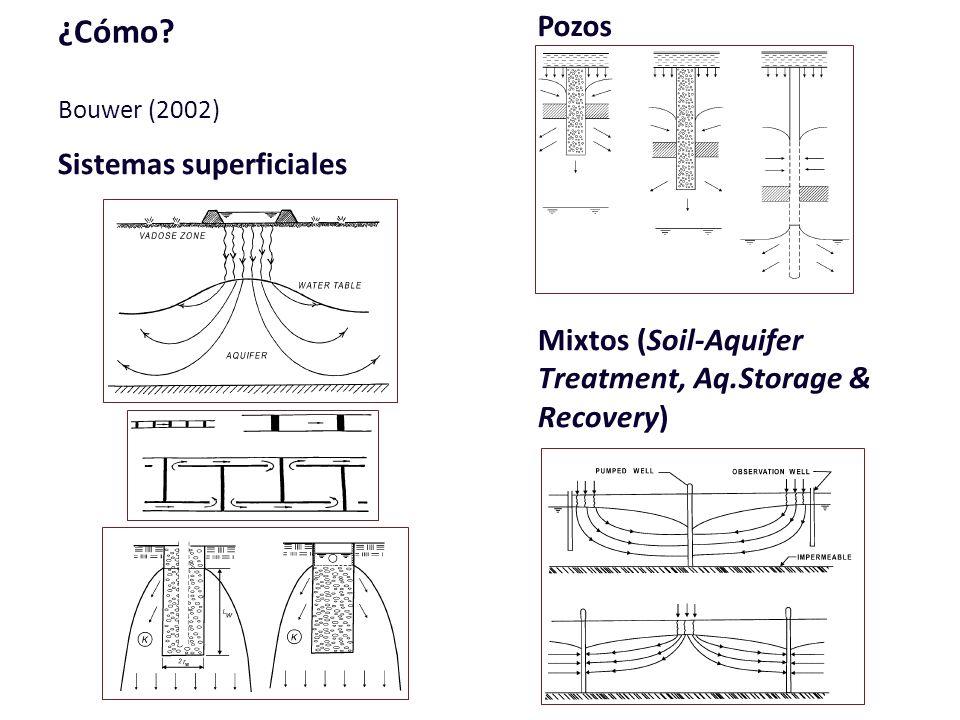 ¿Cómo? Bouwer (2002) Sistemas superficiales Pozos Mixtos (Soil-Aquifer Treatment, Aq.Storage & Recovery)