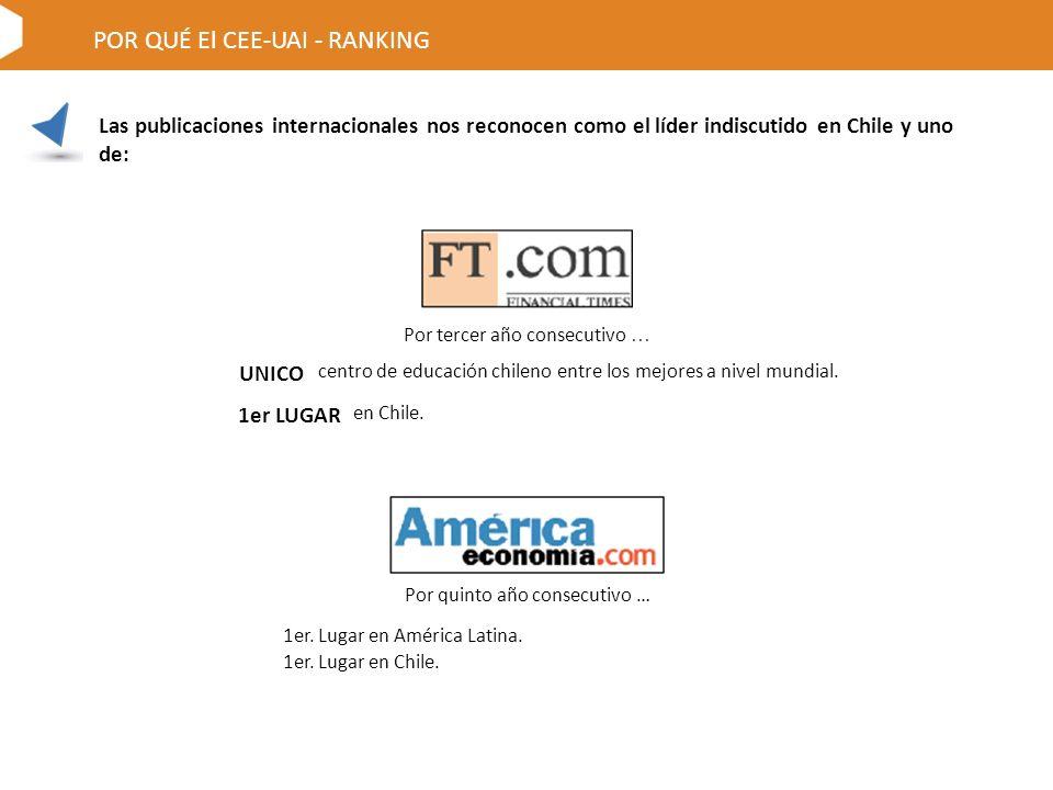 Las publicaciones internacionales nos reconocen como el líder indiscutido en Chile y uno de: POR QUÉ El CEE-UAI - RANKING Por tercer año consecutivo … Por quinto año consecutivo … 1er.