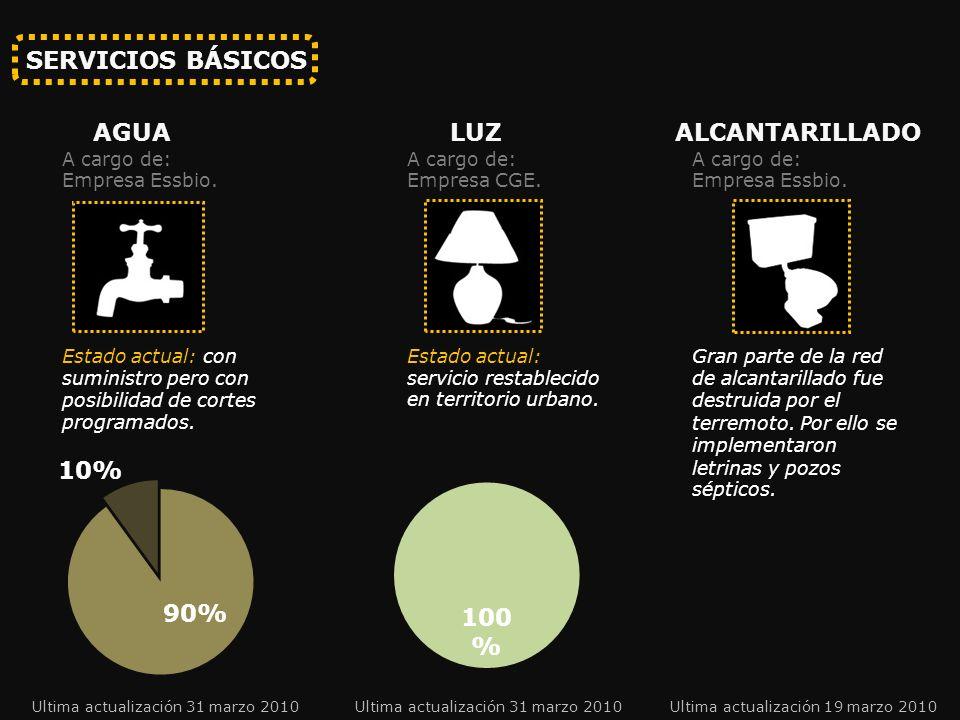 SERVICIOS BÁSICOS AGUA LUZ ALCANTARILLADO Estado actual: con suministro pero con posibilidad de cortes programados.