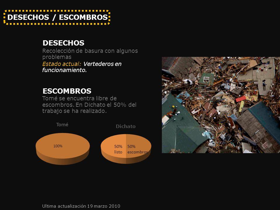 DESECHOS / ESCOMBROS 50% listo 50% escombros DESECHOS Recolección de basura con algunos problemas ESCOMBROS Tomé se encuentra libre de escombros.