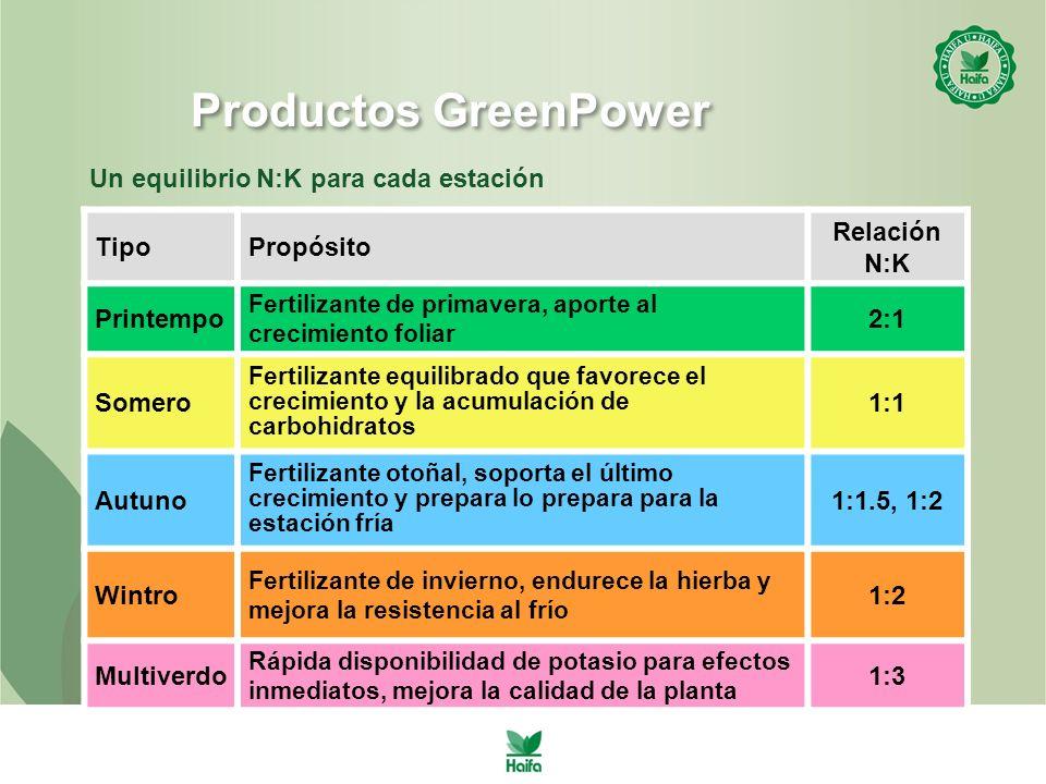 Productos GreenPower TipoPropósito Relación N:K Printempo Fertilizante de primavera, aporte al crecimiento foliar 2:1 Somero Fertilizante equilibrado que favorece el crecimiento y la acumulación de carbohidratos 1:1 Autuno Fertilizante otoñal, soporta el último crecimiento y prepara lo prepara para la estación fría 1:1.5, 1:2 Wintro Fertilizante de invierno, endurece la hierba y mejora la resistencia al frío 1:2 Multiverdo Rápida disponibilidad de potasio para efectos inmediatos, mejora la calidad de la planta 1:3 Un equilibrio N:K para cada estación