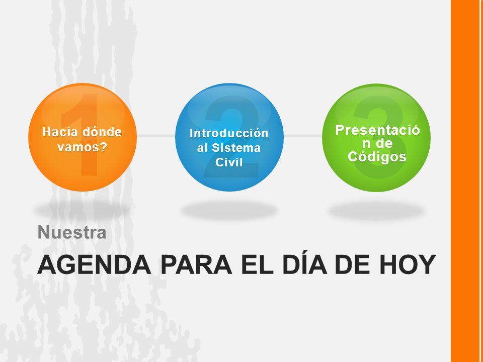Introducción | Sistema Civil