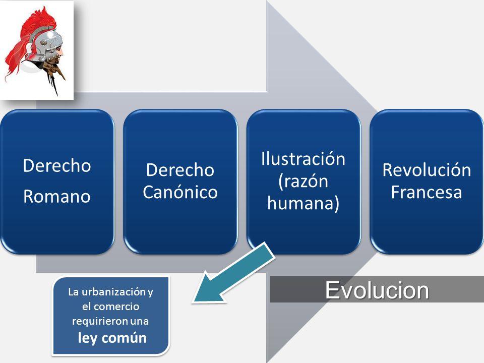 Derecho Romano Derecho Canónico Ilustración (razón humana) Revolución Francesa Evolucion La urbanización y el comercio requirieron una ley común La urbanización y el comercio requirieron una ley común
