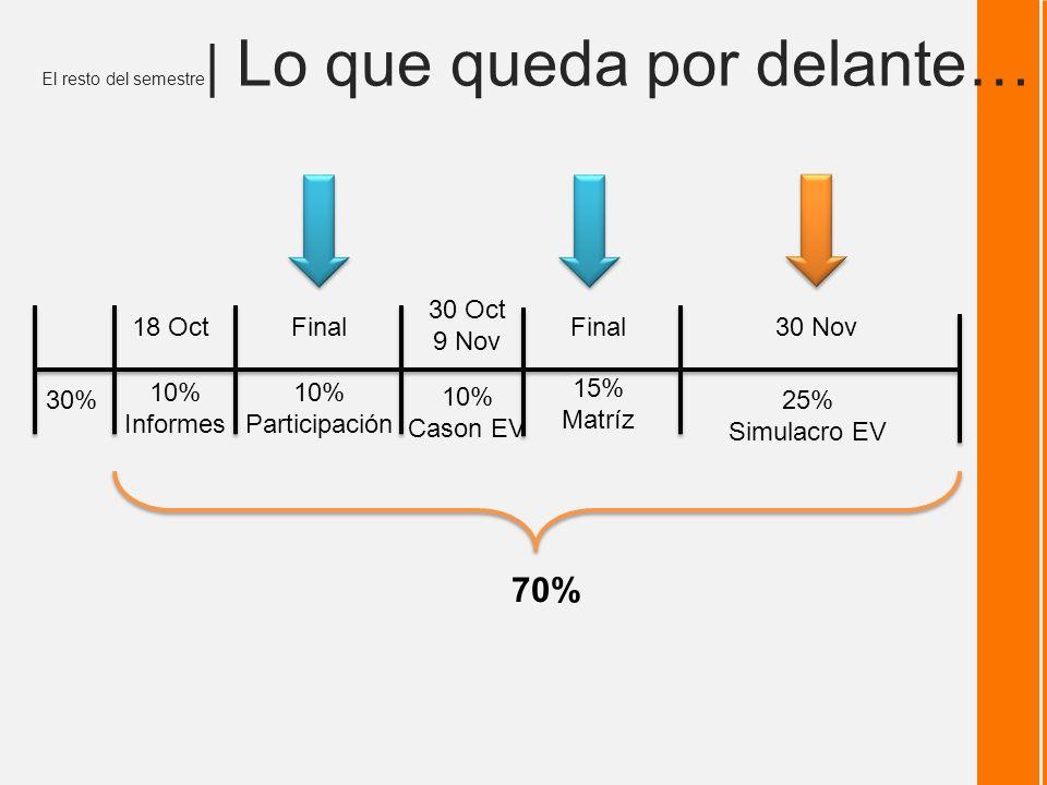 El resto del semestre | Lo que queda por delante… 1 30% 10% Informes 10% Participación 25% Simulacro EV 10% Cason EV 15% Matríz 70% 30 Oct 9 Nov Final 30 Nov18 Oct