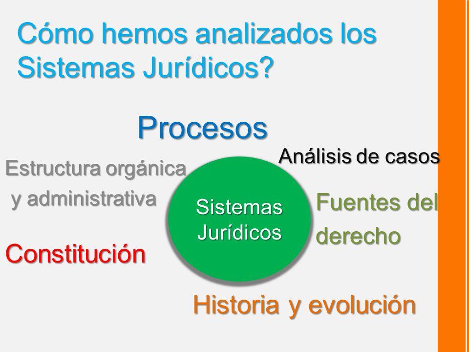 Cómo hemos analizados los Sistemas Jurídicos.