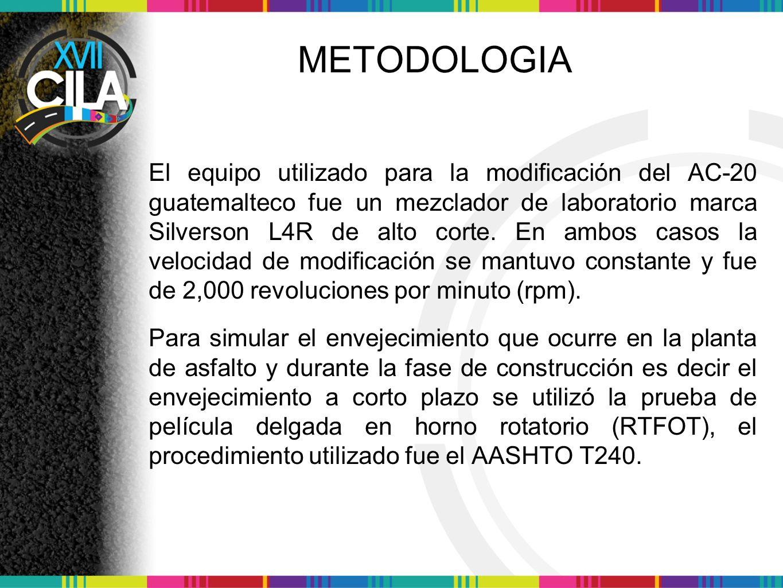 CARACTERIZACION DEL ASFALTO ORIGINAL ENSAYOS METODO DE PRUEBA (ASTM) ASFALTO BASE (AC- 20 GT) SBSRET 0.50%1.00%1.50%0.50%1.00%1.50% Penetración @ 25 ° C, 100 gr, 5 s, (1/10 mm) D 578.0061.0058.0056.0062.0058.0055.00 Punto de ablandamiento ( ° C) D 3646.0055.0056.0058.0056.0064.0071.00 Índice de penetración NLT-181/88-1.200.470.570.910.742.193.25 Peso especifico @ 60 ° C D 701.0631.0621.0611.0591.0621.0611.054 Recuperación elástica por torsión, (%) M-MMP-4-05- 024/02 SCT 7.0014.0020.0033.0021.0032.0049.00 Viscosidad rotacional Brookfield @ 135 ° C, (Pa * s) D 4402 0.4000.781.0501.2801.1501.6383.59 Viscosidad rotacional Brookfield @ 165 ° C, (Pa * s) 0.1500.1800.2800.3300.2500.3820.750