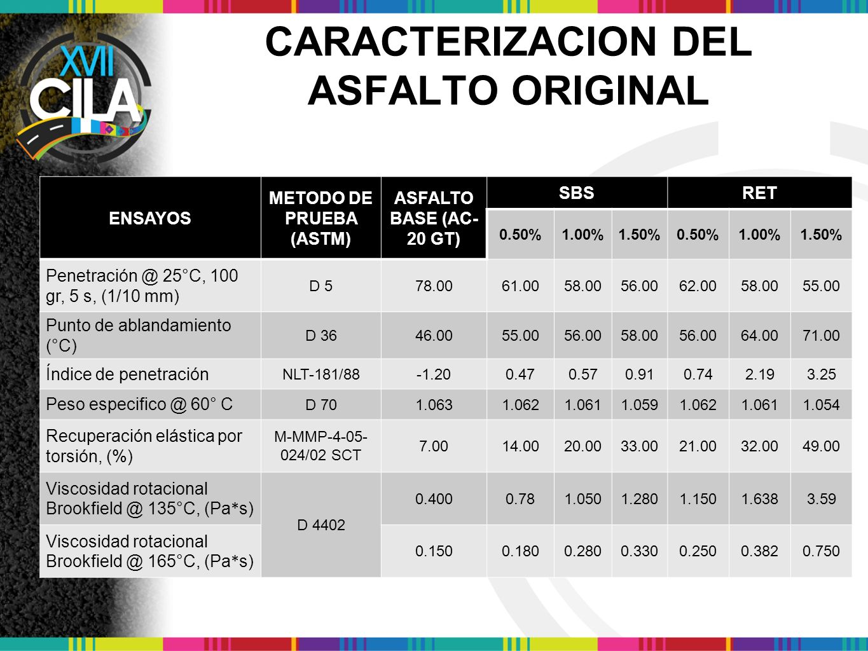 CARACTERIZACION DEL ASFALTO ORIGINAL ENSAYOS METODO DE PRUEBA (ASTM) ASFALTO BASE (AC- 20 GT) SBSRET 0.50%1.00%1.50%0.50%1.00%1.50% Penetración @ 25 °