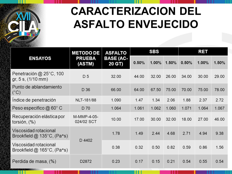 CARACTERIZACION DEL ASFALTO ENVEJECIDO ENSAYOS METODO DE PRUEBA (ASTM) ASFALTO BASE (AC- 20 GT) SBSRET 0.50%1.00%1.50%0.50%1.00%1.50% Penetración @ 25 ° C, 100 gr, 5 s, (1/10 mm) D 532.0044.0032.0026.0034.0030.0029.00 Punto de ablandamiento ( ° C) D 3666.0064.0067.5075.0070.0075.0078.00 Índice de penetración NLT-181/881.0901.471.342.061.882.372.72 Peso especifico @ 60 ° C D 701.0641.0611.0621.0601.0711.0641.067 Recuperación elástica por torsión, (%) M-MMP-4-05- 024/02 SCT 10.0017.0030.0032.0018.0027.0046.00 Viscosidad rotacional Brookfield @ 135 ° C, (Pa * s) D 4402 1.781.492.444.682.714.949.38 Viscosidad rotacional Brookfield @ 165 ° C, (Pa * s) 0.380.320.500.820.590.861.56 Perdida de masa, (%) D28720.230.170.150.210.540.550.54