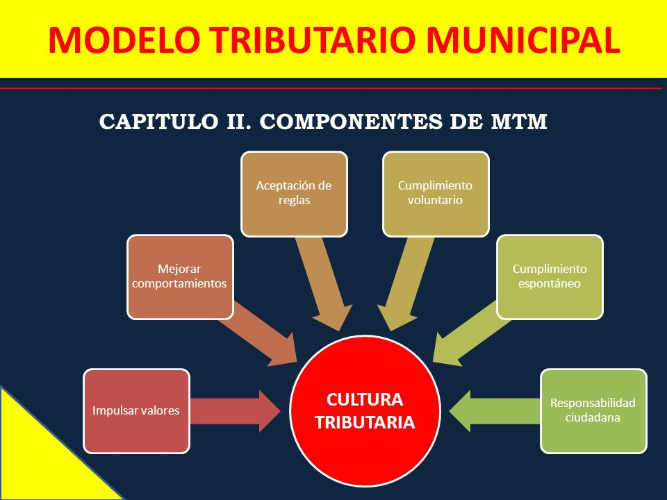 MODELO TRIBUTARIO MUNICIPAL CAPITULO II. COMPONENTES DE MTM CULTURA TRIBUTARIA Impulsar valores Mejorar comportamientos Aceptación de reglas Cumplimie