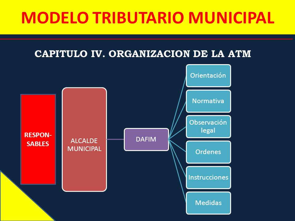 MODELO TRIBUTARIO MUNICIPAL CAPITULO IV. ORGANIZACION DE LA ATM ALCALDE MUNICIPAL DAFIMOrientaciónNormativa Observación legal OrdenesInstruccionesMedi