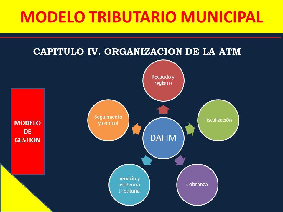 MODELO TRIBUTARIO MUNICIPAL CAPITULO IV. ORGANIZACION DE LA ATM MODELO DE GESTION DAFIM Recaudo y registro FiscalizaciónCobranza Servicio y asistencia
