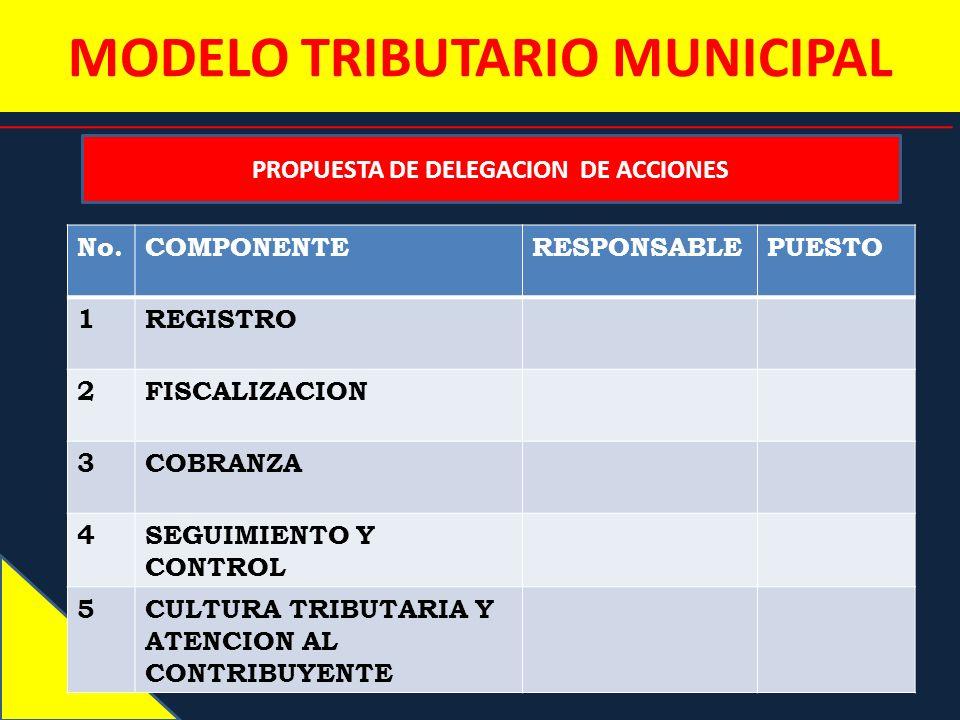 MODELO TRIBUTARIO MUNICIPAL PROPUESTA DE DELEGACION DE ACCIONES No.COMPONENTERESPONSABLEPUESTO 1REGISTRO 2FISCALIZACION 3COBRANZA 4SEGUIMIENTO Y CONTR