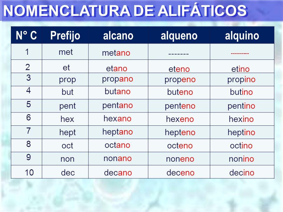 NOMENCLATURA DE ALIFÁTICOS N° CPrefijoalcanoalquenoalquino 1 met metano ------- --------- 2 et etano etenoetino 3 prop propano propenopropino 4 but bu
