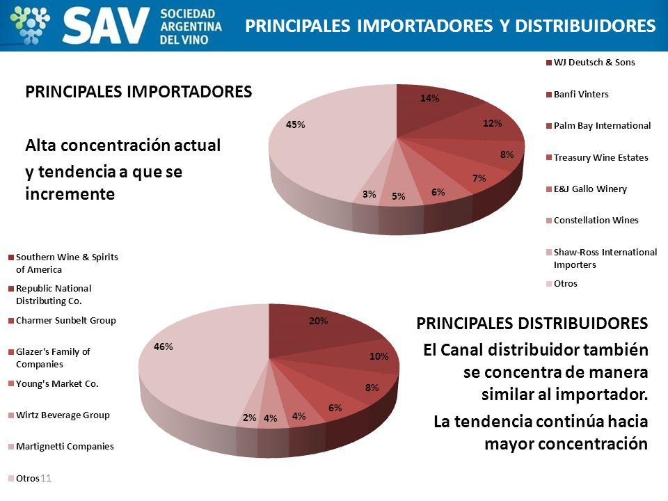 PRINCIPALES IMPORTADORES Alta concentración actual y tendencia a que se incremente 11 ESTADOS UNIDOS PRINCIPALES IMPORTADORES Y DISTRIBUIDORES PRINCIP