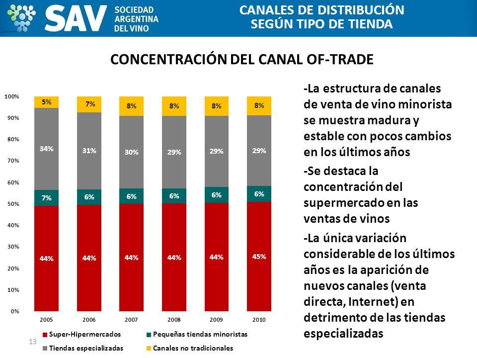 CONCENTRACIÓN DEL CANAL OF-TRADE 13 CANALES DE DISTRIBUCIÓN -La estructura de canales de venta de vino minorista se muestra madura y estable con pocos