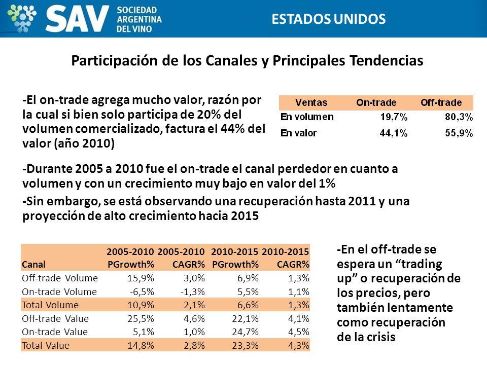 Participación de los Canales y Principales Tendencias -El on-trade agrega mucho valor, razón por la cual si bien solo participa de 20% del volumen com