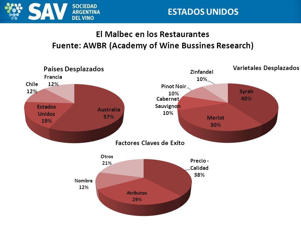 El Malbec en los Restaurantes Fuente: AWBR (Academy of Wine Bussines Research) ESTADOS UNIDOS