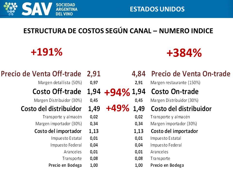 ESTRUCTURA DE COSTOS SEGÚN CANAL – NUMERO INDICE 19 ESTADOS UNIDOS +49% +94% +191% +384%