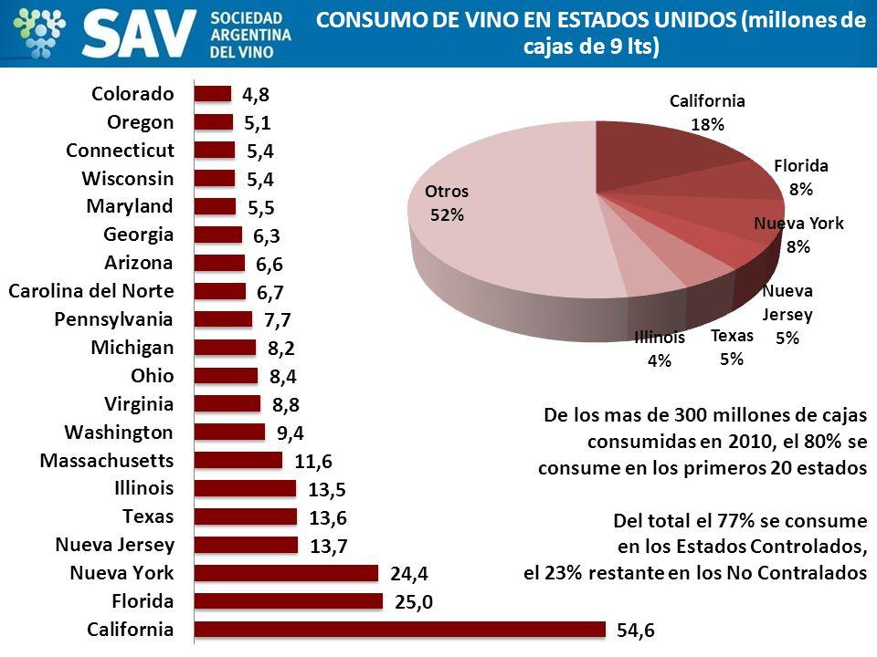 CONSUMO DE VINO EN ESTADOS UNIDOS (millones de cajas de 9 lts) De los mas de 300 millones de cajas consumidas en 2010, el 80% se consume en los primer